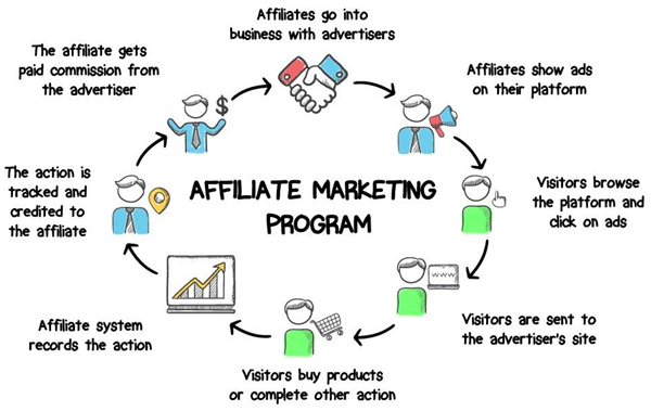 Fully-Automated Affiliate Program