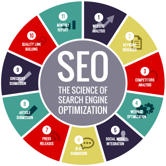 Blog Posts Search Engine Optimization