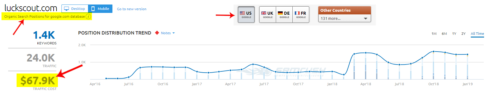 The Value of the Free Targeted Traffic that LuckScout Receives