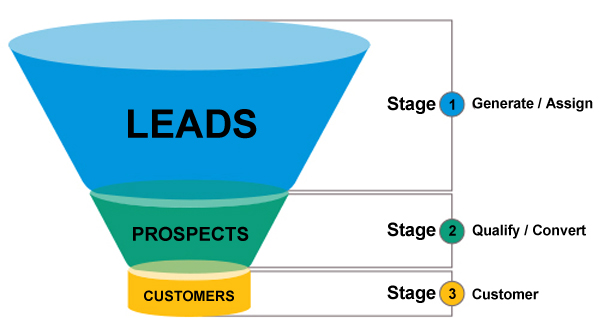 Lead Funnel Based on Our Internet Marketing Strategies