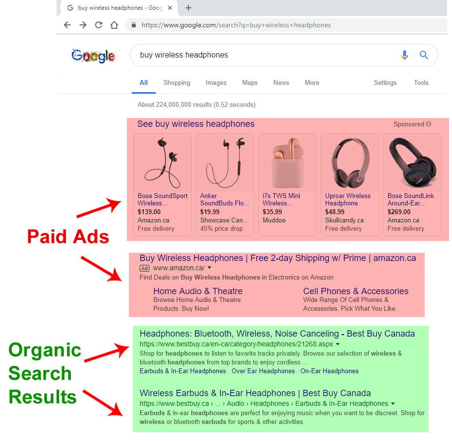 Organic and Paid Traffic