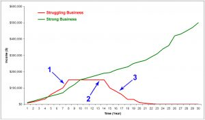 Struggling Business vs Strong Business