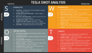The Strength, weakness, opportunities and threats in Tesla SWOT Analysis